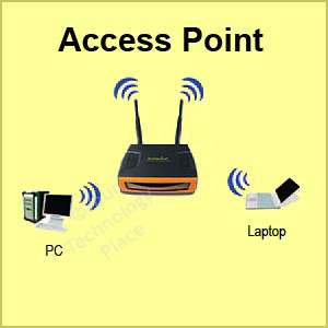 Power 600mW Wireless Access Point Bridge Repeater 655216003781